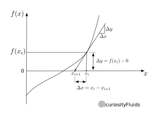 Newton Raphson Method Curiosityfluids
