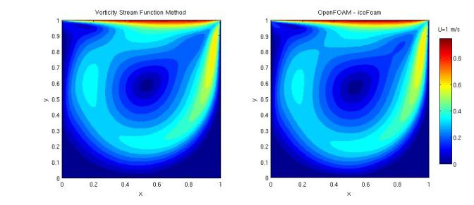 Solving the cavity flow problem using the streamfunction-vorticity formulation