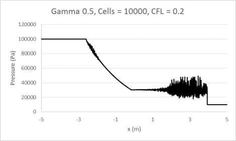 Gamma0.5_10000_0.2